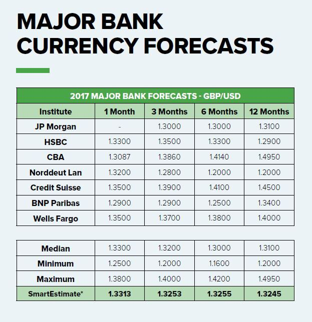 Major Bank currency forecasts update 2017 GBP/USD