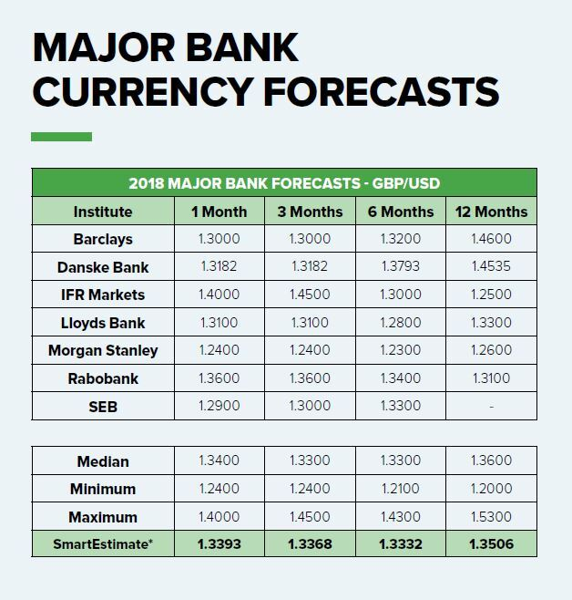currency forecasts