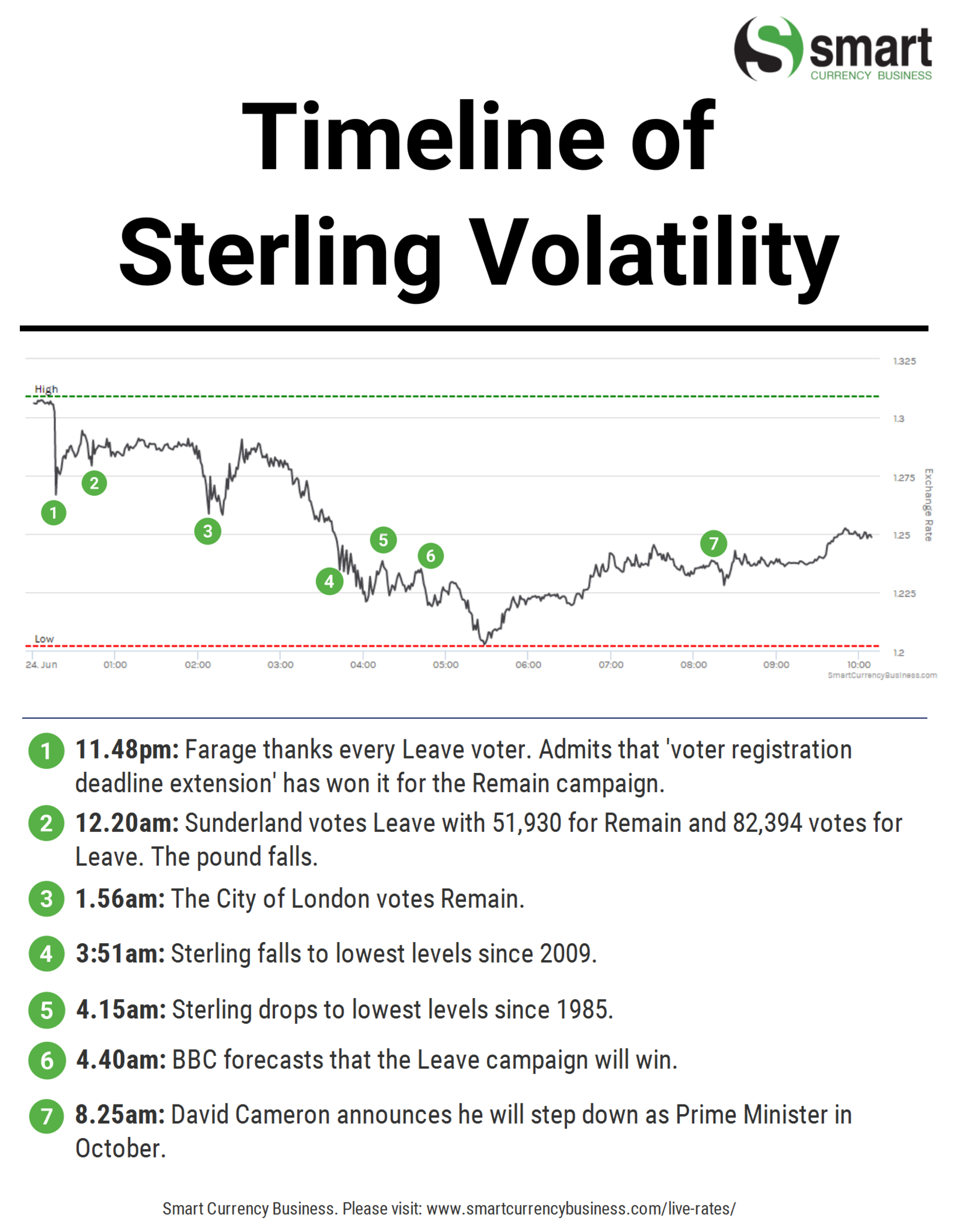 Timeline of sterling's volatility