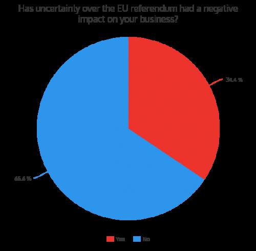 Referendum Business Survey