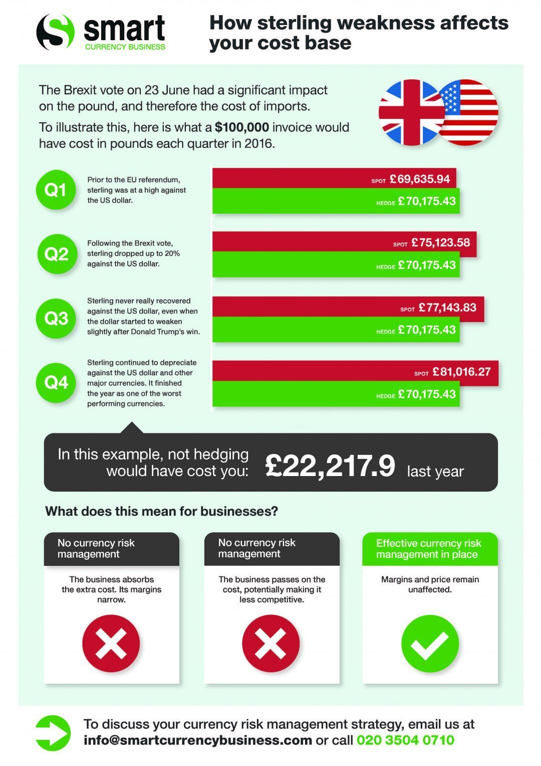 Sterling Volatility Infographic